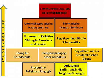 Overview of courses in Religious Education in Halle